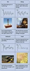 Arten Von Stoffen : schall und seine eigenschaften in biologie sch lerlexikon lernhelfer ~ Frokenaadalensverden.com Haus und Dekorationen