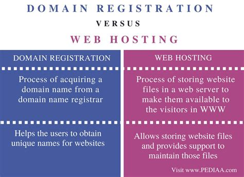 difference between domain registration and web hosting pediaa