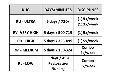 Medicare Rugs Chart Agcrewall