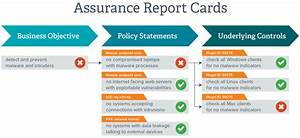 Assurance Report Cards