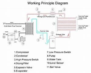Water Cooled Reciprocating Bitzer Compressor Brine Chiller