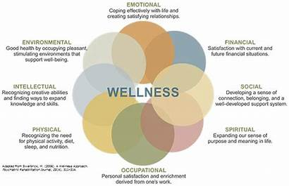 Wellness Dimensions Definition Personal Eight Dimentions