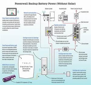 Tesla Powerwall  Not Just For Solar