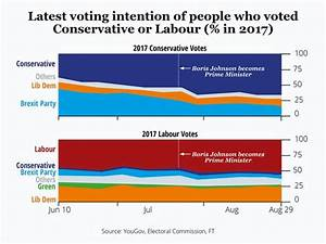 General election 2019 POLLS: How Tories, Brexit Party and ...