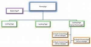 7  Site Hierarchy