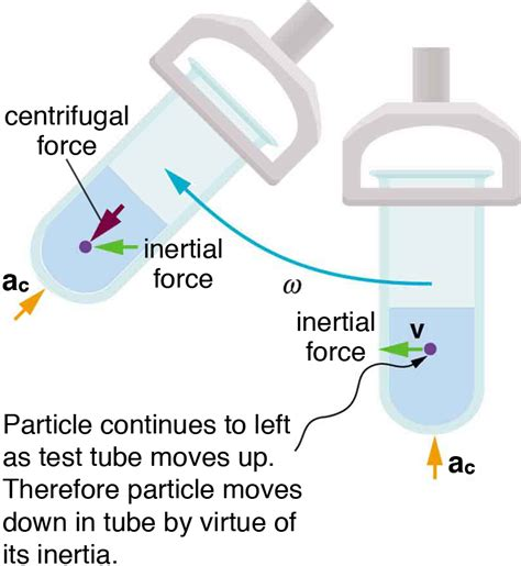 Swing Away Definition by Fictitious Forces And Non Inertial Frames The Coriolis