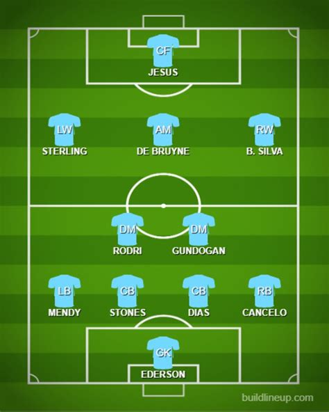 How Manchester City could line up against Brighton & Hove ...