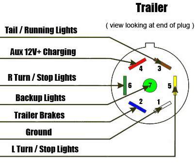 car wiring 7 way rv style trailer wiring diagram