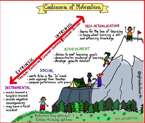 Motivation  Rethinking Learning
