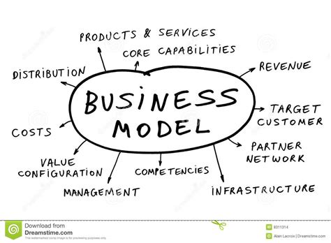 what is a business model business model definition