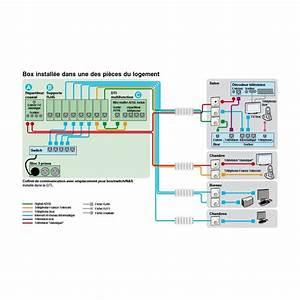 Branchement Coffret De Communication Legrand : coffret de communication r si9 grade 2 schneider ~ Dailycaller-alerts.com Idées de Décoration