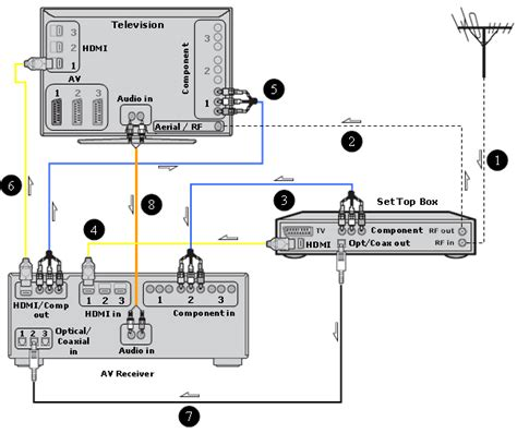 Direct Tv To Hdmi Wiring Diagram by Sony High Definition Connectivity Diagrams