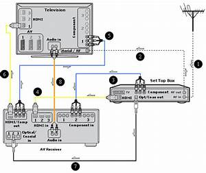 Wiring Diagram For Cable Box To Tv Dvd