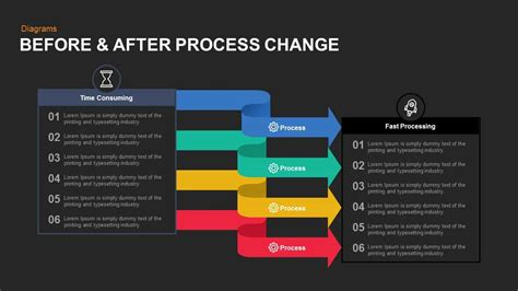 process change powerpoint  keynote