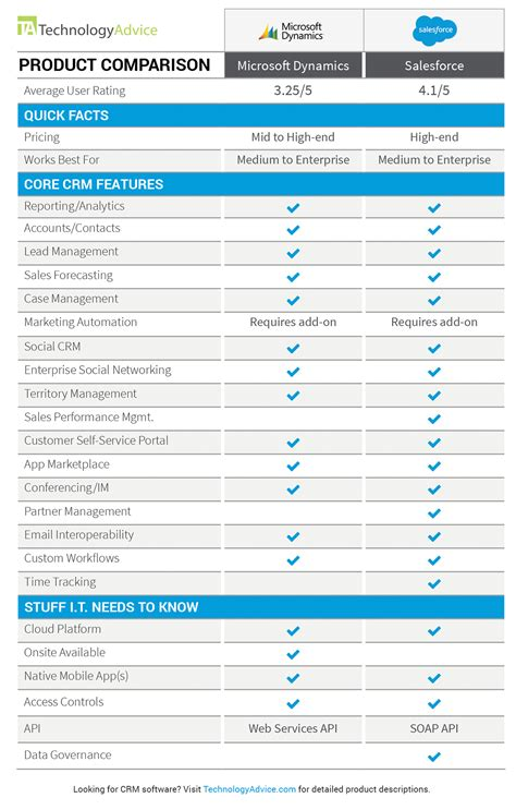 dynamics crm  salesforce technologyadvice