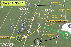 Nfl 101  Introducing The Basics Of Cover 4