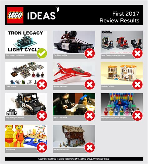 lego ideas 2018 lego ideas lego ideas 2017 review results