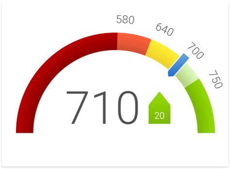 What Can A 637 Credit Score Get You