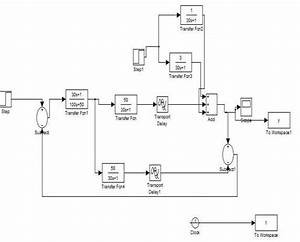 Simulink Diagram Using Imc For Heat Exchanger System When