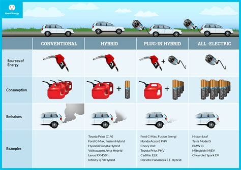 Electric Vehicles Comparison
