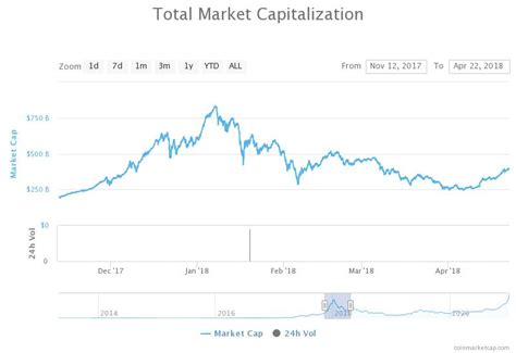 You can also compare market cap dominance of various. Crypto market cap breaks $1 trillion following jaw-dropping rally - Bitcoin4Fun