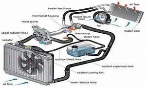 Cooling System Flush Benefits