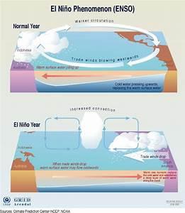 El Ni U00f1o And Its Impact On Our Weather