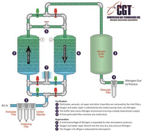 nitrogen generator oxygen generator nitrogen generator cr4 thread oxygen concentrator use for nitrogen concentration