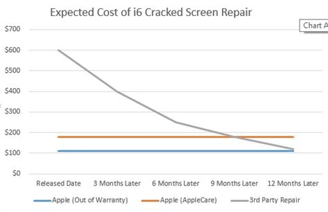 iphone repair cost big changes to iphone applecare out of warranty policies