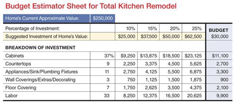 kb budget worksheet remodeling