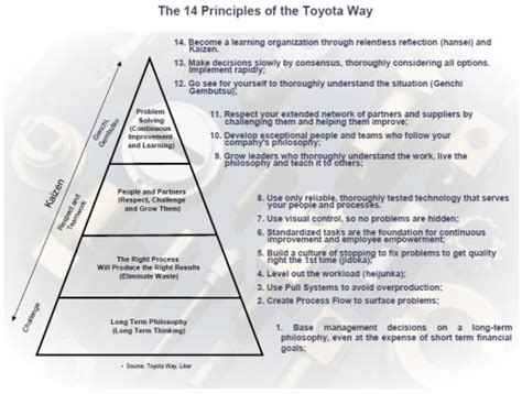 The Toyota Way by Kaizen The 14 Principles Of The Toyota Way