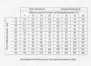 Temperaturdifferenz Berechnen : dimensionierung von rohrleitungen heizung heizleitungen zubeh r baunetz wissen ~ Themetempest.com Abrechnung