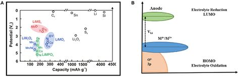 frontiers regulating  performance  lithium ion battery focus   electrode electrolyte