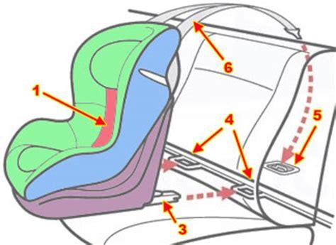 fixation isofix siege auto siège auto bébé les conseils du spécialiste siège auto