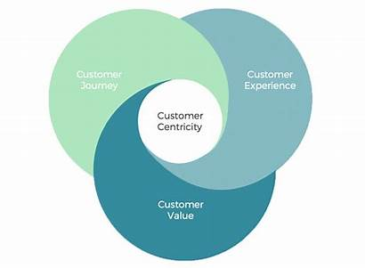 Centricity Customer Step Customers Digitell Journey Acquisition