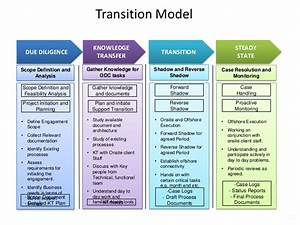 transition plan template With executive transition plan template