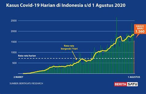 Data Pergerakan Kasus Positif Harian Covid-19 sampai 1 ...