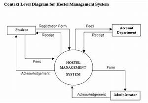Hostel Management System Vb Project