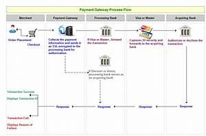 Payment Gateway Process Flow