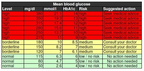 blood sugar levels chart health pinterest blood