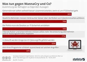Was Tun Gegen Maden In Der Küche : infografik was tun gegen wannacry und co statista ~ Markanthonyermac.com Haus und Dekorationen