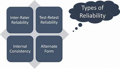 Reliability Types Psychology Reliable Handouts Lecture Tests