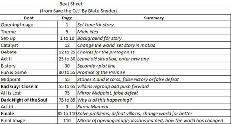 beat sheet beat sheet according to author of quot save the cat quot snyder screenwriting