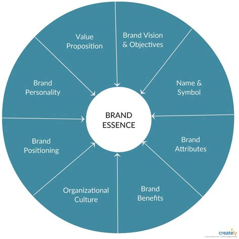 Brand Essence Wheel | Marketing mix, Essence, Software design