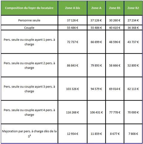 logement conventionne plafond de ressources loi pinel quels plafonds de ressources pour 2017