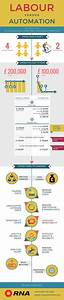 Cost Of Manual Labour Vs  Automation Infographic