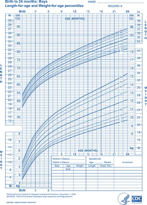 Download Baby Boy Growth Chart Of Birth To 24 Months For