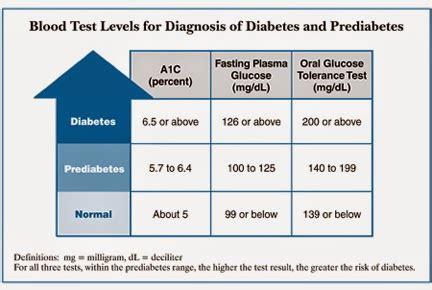 blood sugar symptoms  importance  glucose test