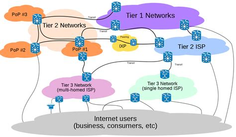 Tier 2 network - Wikipedia