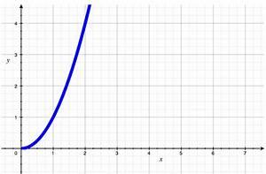 NathanMLong.com - Understanding Big O Notation
